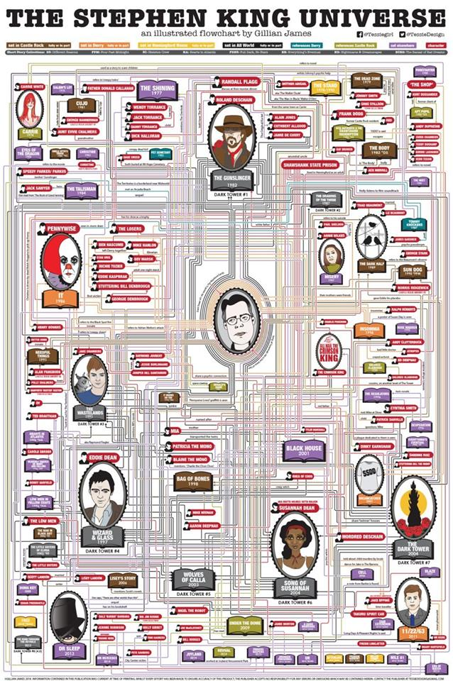 Stephenking Multiverse Personnages Small