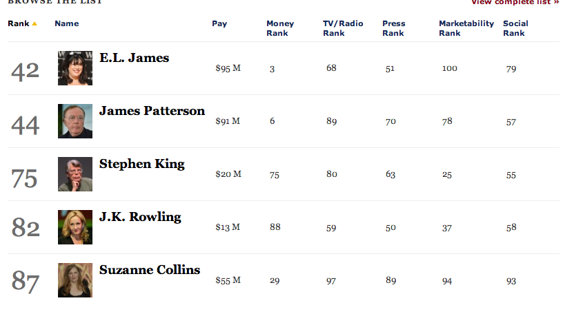 [forbes classement auteurs 2013 - Photo Stephen King]