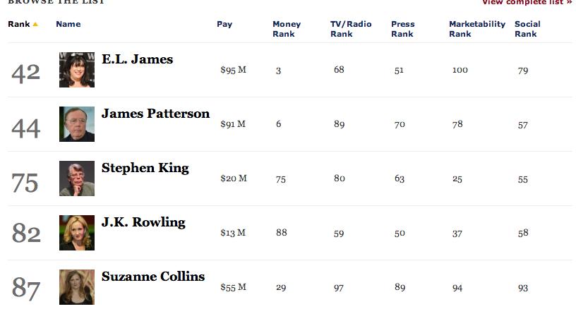[forbes classement auteurs 2013 - Photo Stephen King]