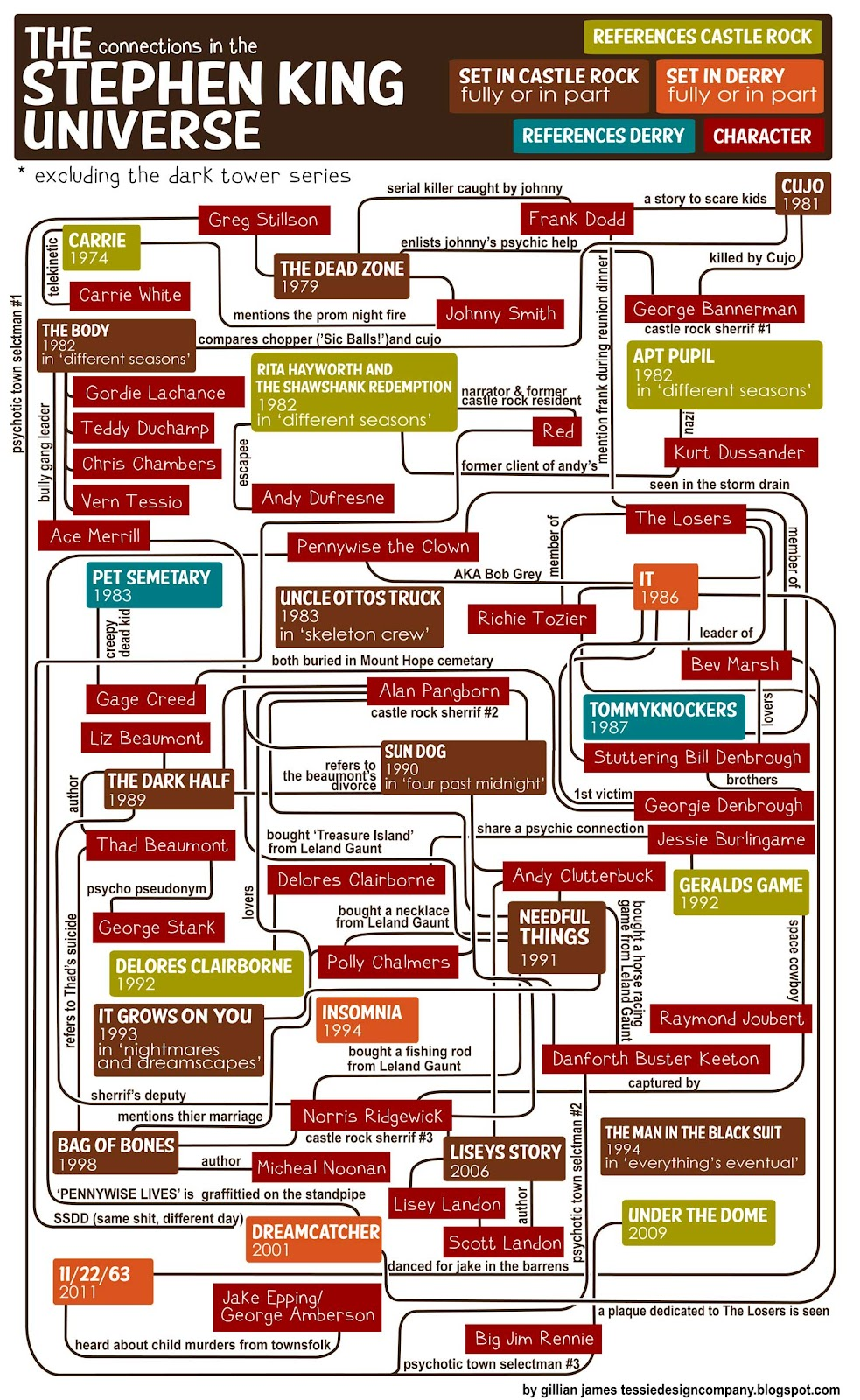 [infographie stephenking Stephen King - Photo]